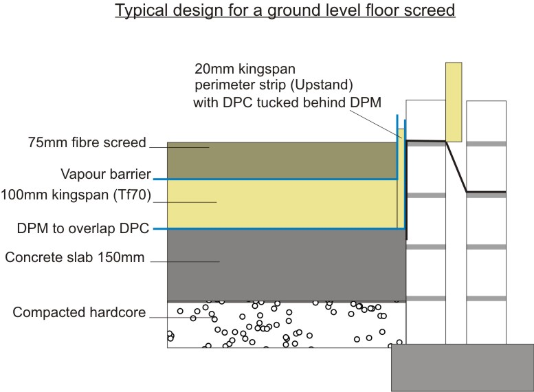 Floor Screeding Technical Page